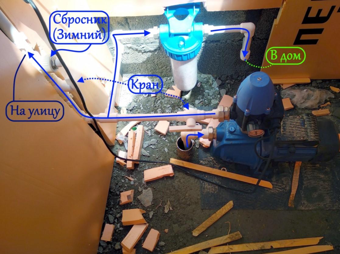 Установленная станция водоснабжения на скважину