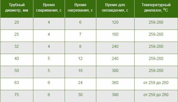 Температурная таблица для полипропиленовых труб